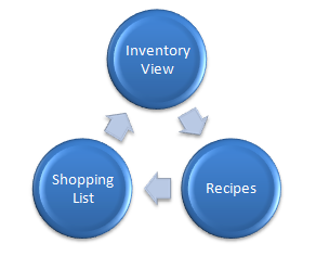 Image result for images of inventory management tools